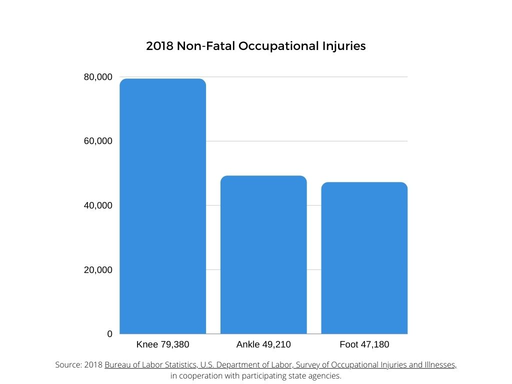2018 Non-Fatal Occupational Injuries to Feet, Ankles and Legs